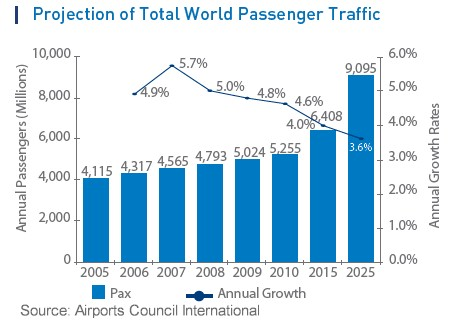 Number Of Business Travelers Worldwide