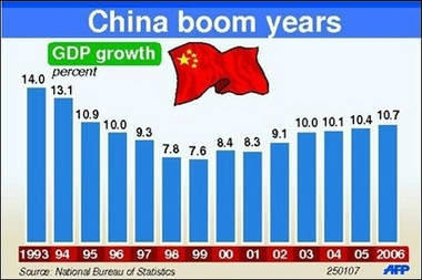 chinas economy over the last ten China's economy could eclipse us within 10 years, imf's lagarde indicates which currently has an effective veto over imf the imf last.