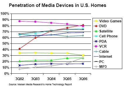 dvd household penetration